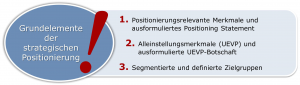 Employer Brand Positionierung