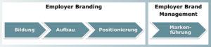 Employer Branding Employer Brand